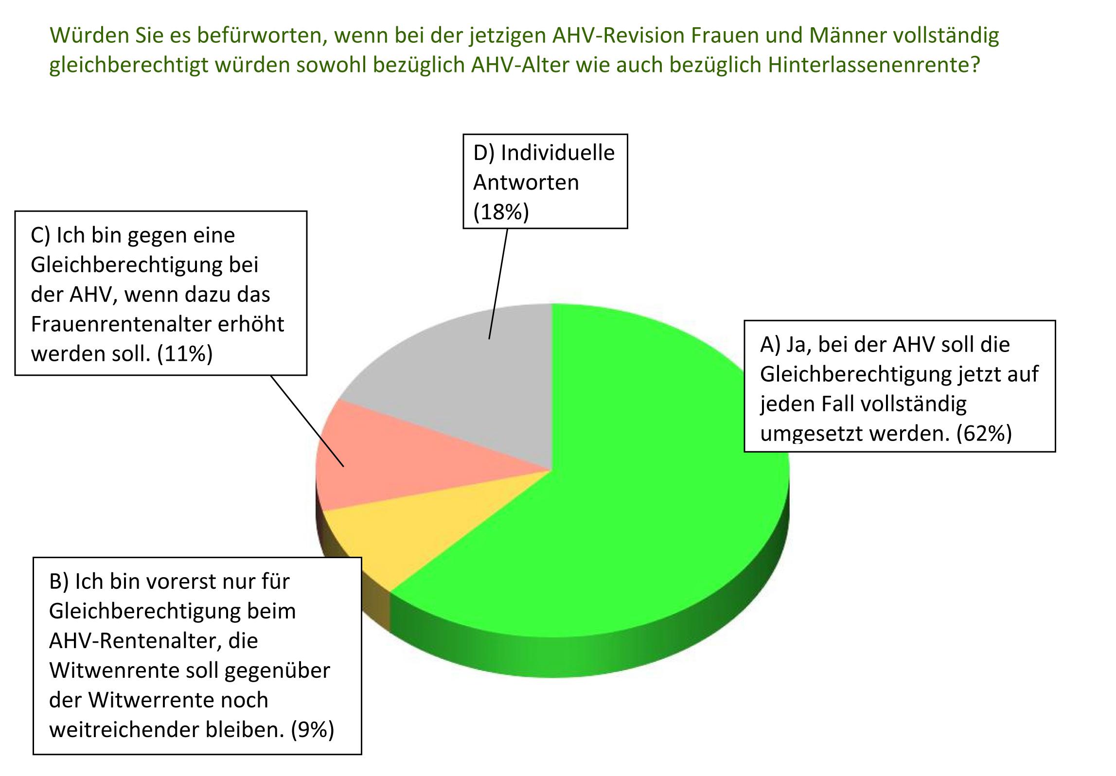 Frage an die Kandidierenden und prozentuale Anteile der Antworten: